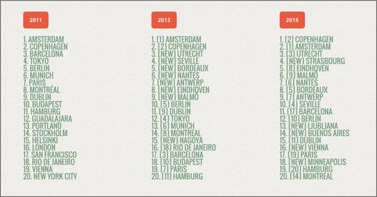 Fahrradfreundliche Städte Index