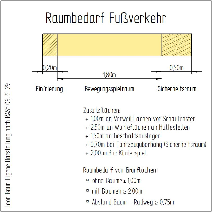 Darstellung des Raumbedarfs für den Fußverkehr anhand eines Balkendiagramms, in dem beidseitige Schutzstreifen und Platz für Bewegungsspielraum dargestellt werden.